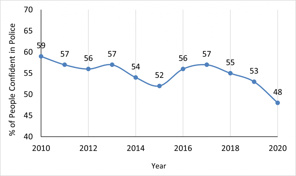 American confidence in police over the past 10 years