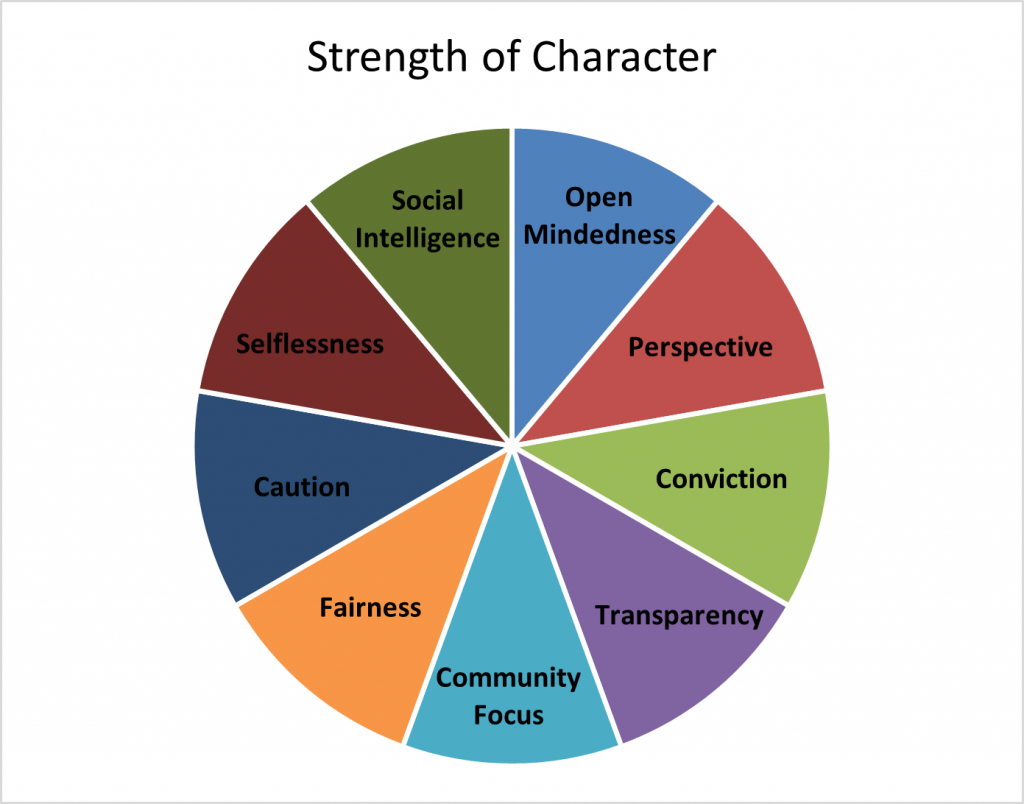Behaviors assessed to identify strength of character in police officers
